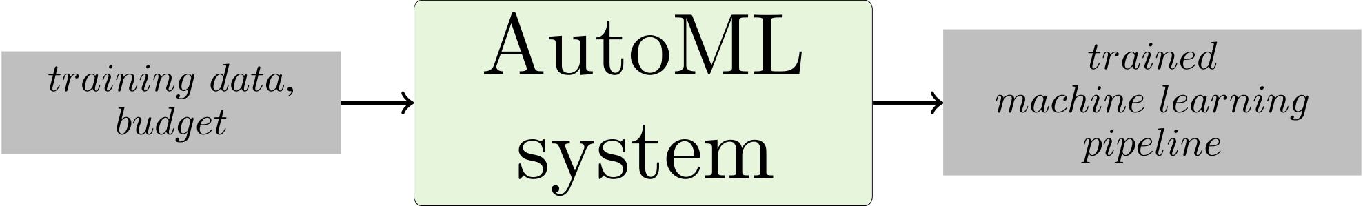 A brief depiction of an abstract AutoML system