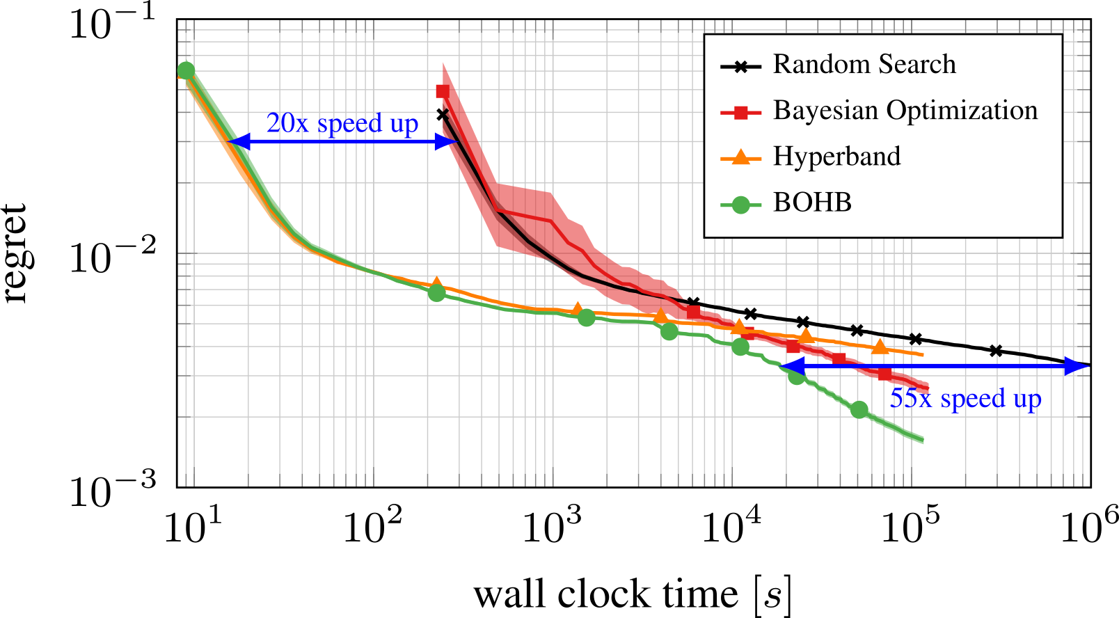 BOHB: Robust and Efficient Hyperparameter Optimization at Scale